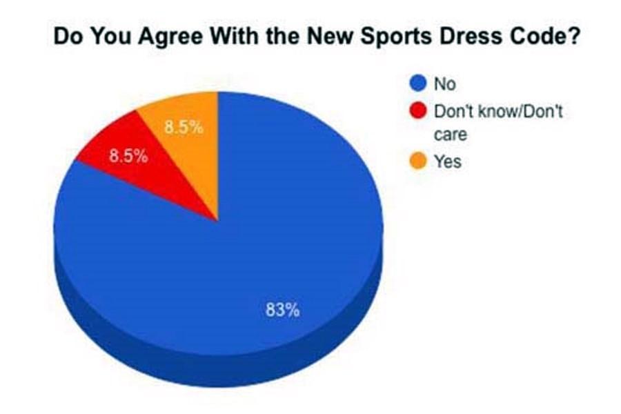 dress-code-graph
